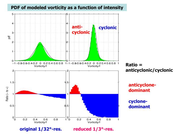 PDF of modeled vorticity as a function of intensity