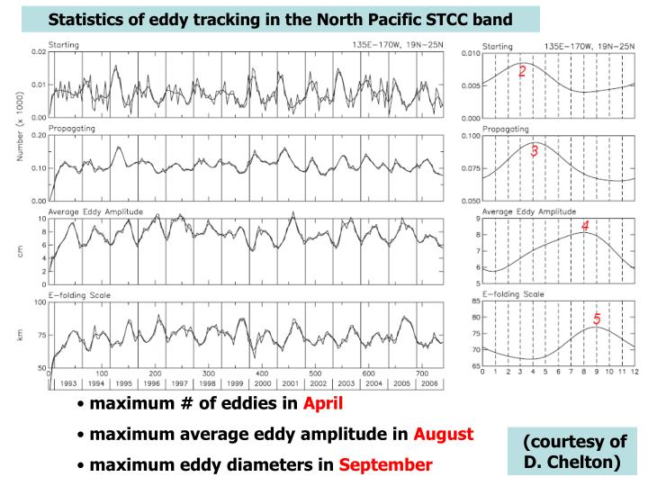 Statistics of eddy tracking in the North Pacific STCC band