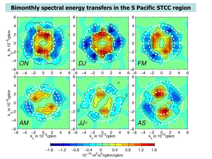 Bimonthly spectral energy transfers in the S Pacific STCC region