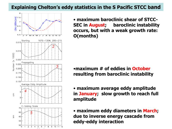 Explaining Chelton's eddy statistics in the S Pacific STCC b