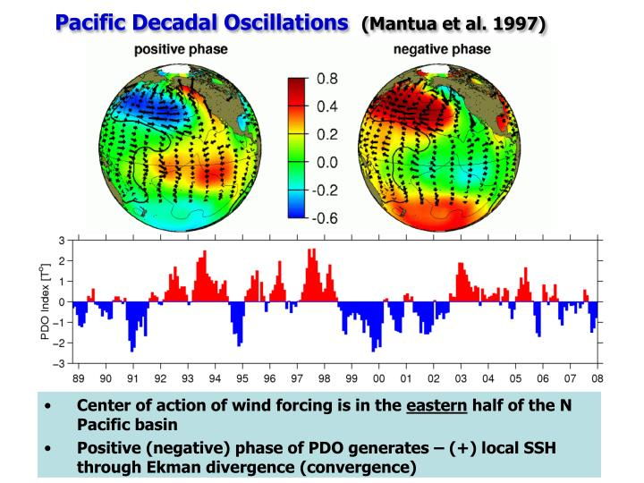 Pacific Decadal Oscillations