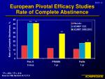 european pivotal efficacy studies rate of complete abstinence
