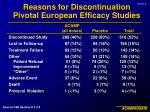 reasons for discontinuation pivotal european efficacy studies