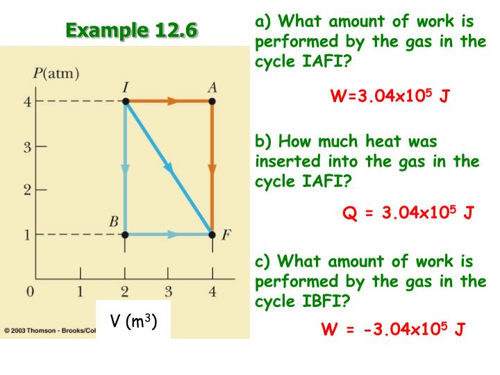 a) What amount of work is performed by the gas in the cycle IAFI?
