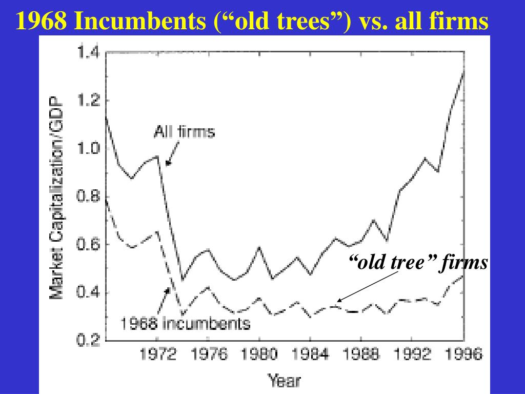 """1968 Incumbents (""""old trees"""") vs. all firms"""
