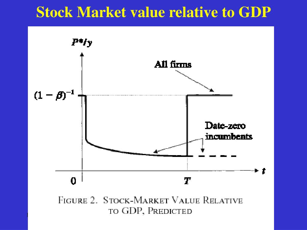 Stock Market value relative to GDP