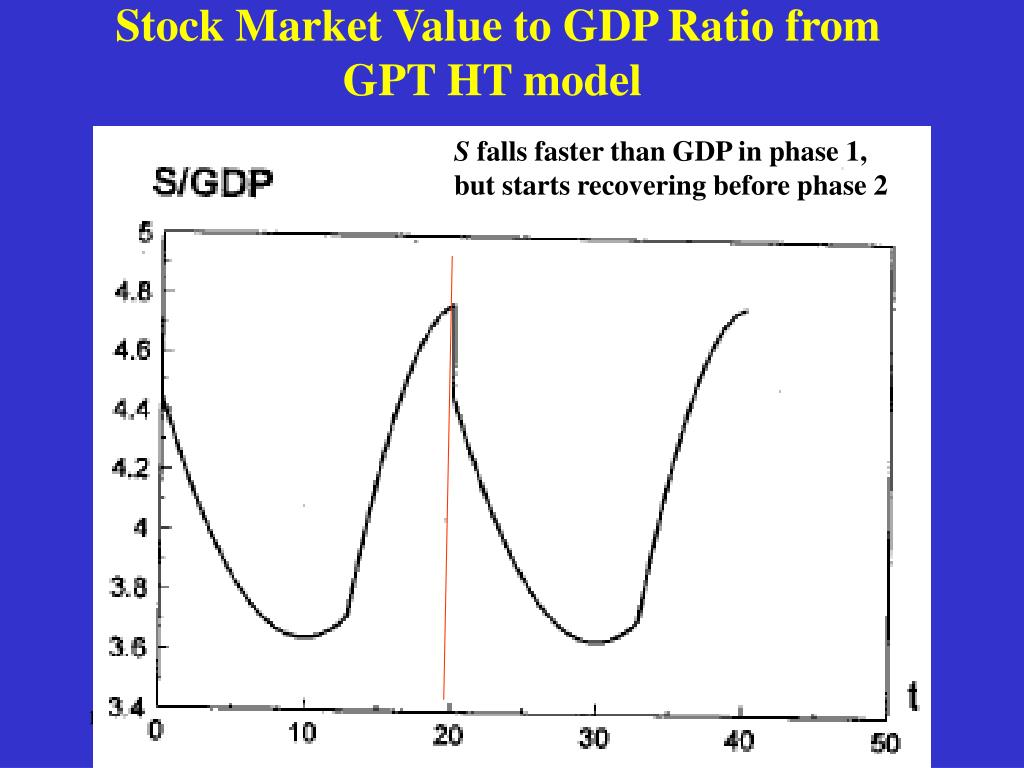 Stock Market Value to GDP Ratio from GPT HT model