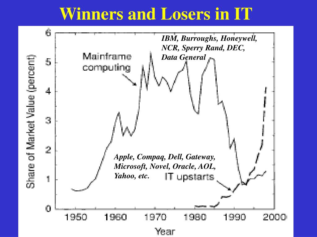 Winners and Losers in IT