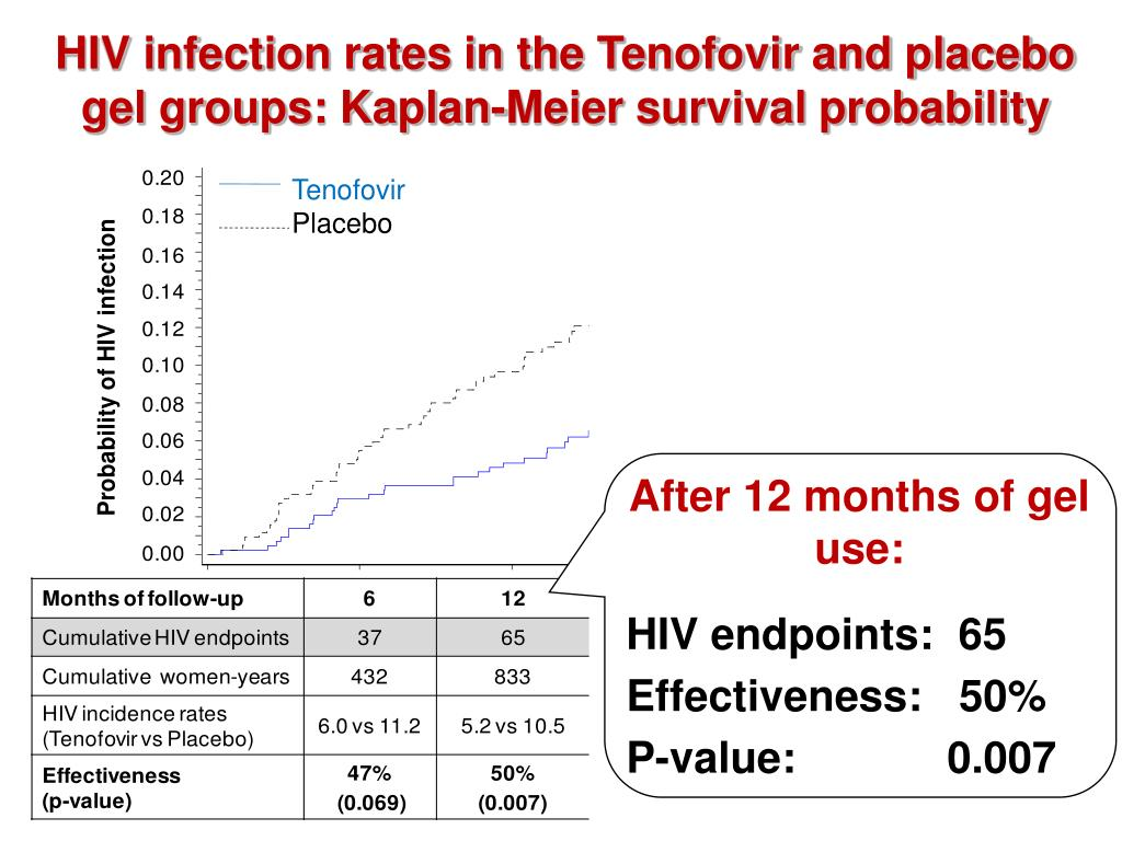 HIV infection rates in the Tenofovir and placebo gel groups: Kaplan-Meier survival probability