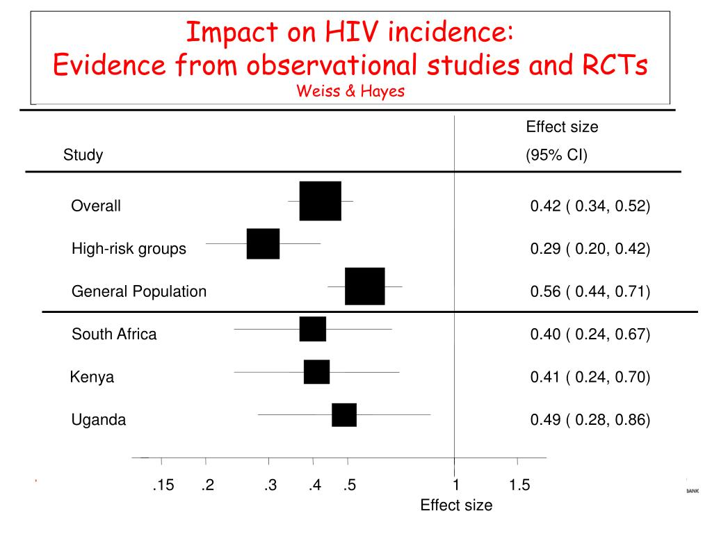 Impact on HIV incidence: