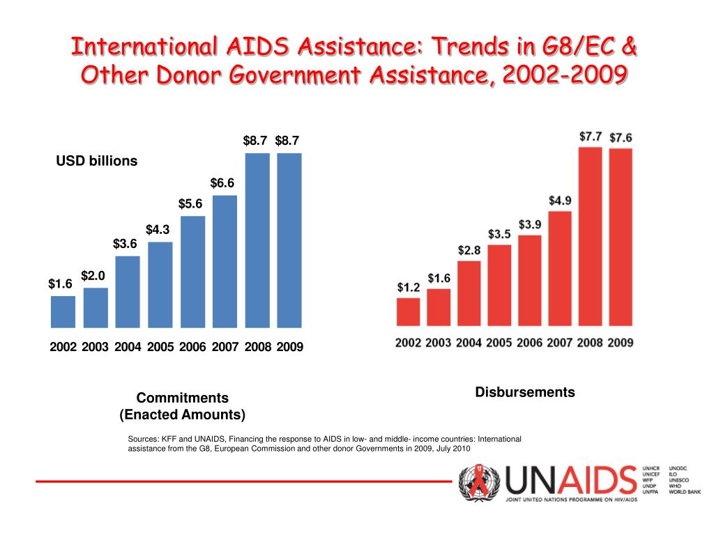 International AIDS Assistance: Trends in G8/EC & Other Donor Government Assistance, 2002-2009