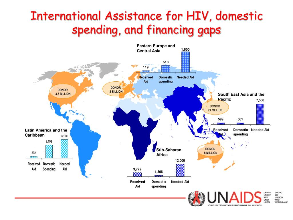 International Assistance for HIV, domestic spending, and financing gaps