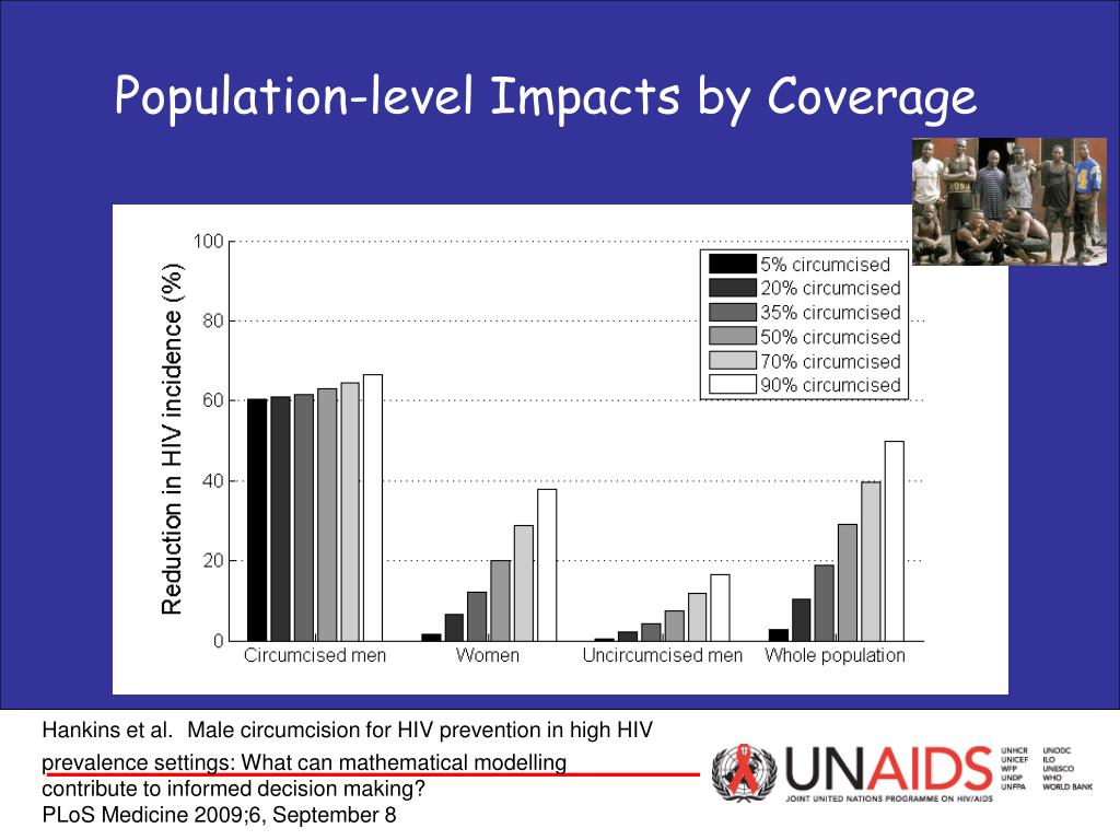 Population-level Impacts by Coverage