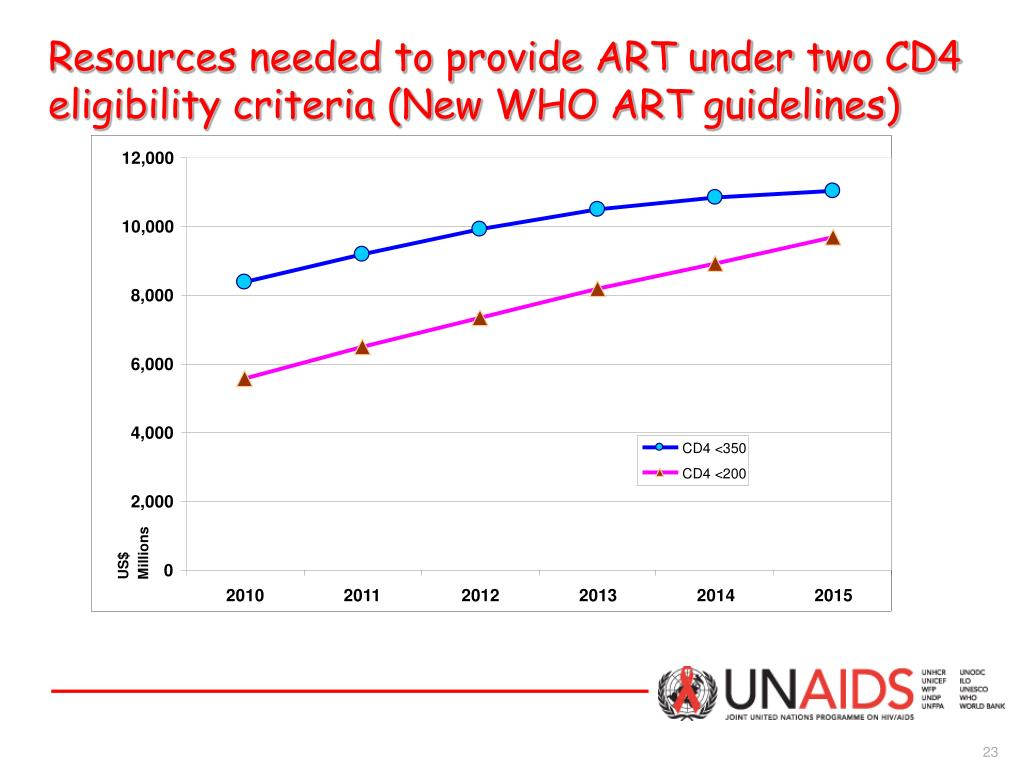 Resources needed to provide ART under two CD4 eligibility criteria (New WHO ART guidelines)