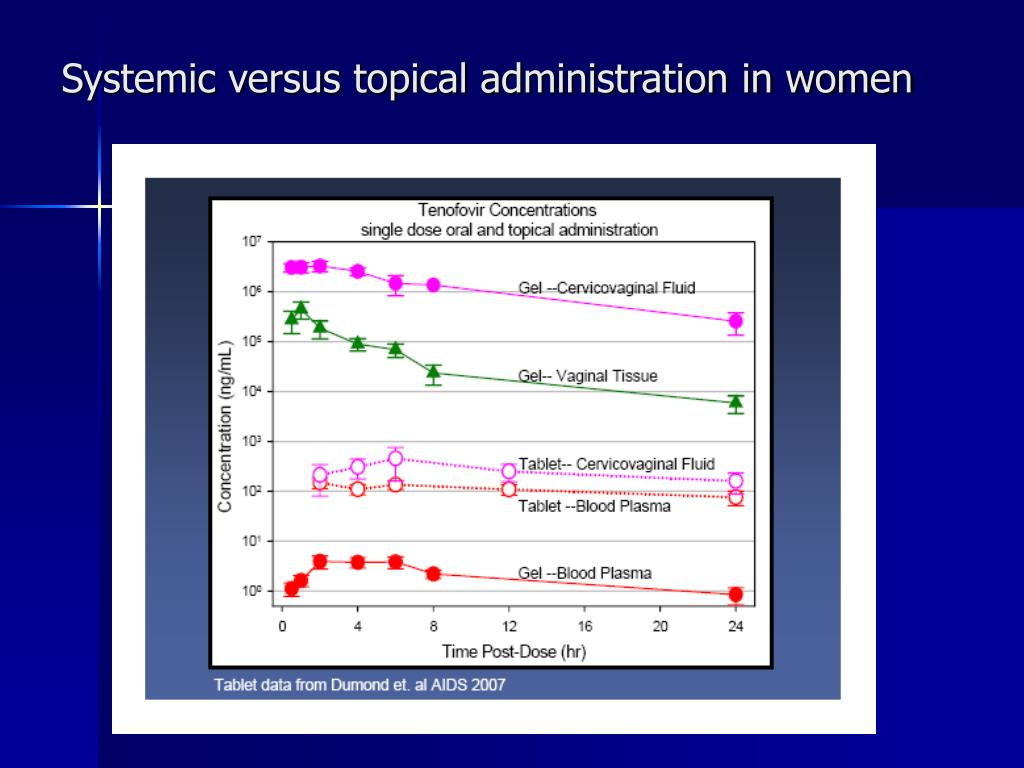 Systemic versus topical administration in women