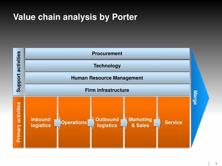 value chain management essay Michael porter's value chain analysis can get complicated particularly when applying the concept to services businesses watch this video for a straightforward 3-step process that can help you enhance your customer's value.