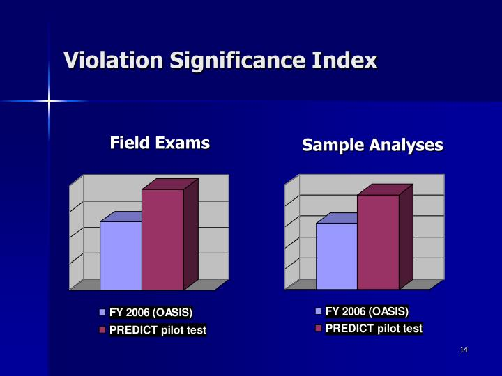 Violation Significance Index