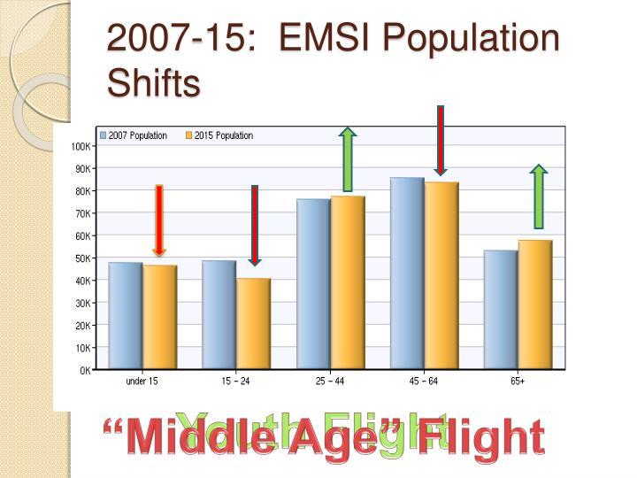 2007-15:  EMSI Population Shifts
