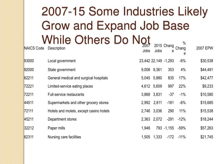 2007-15 Some Industries Likely Grow and Expand Job Base While Others Do Not