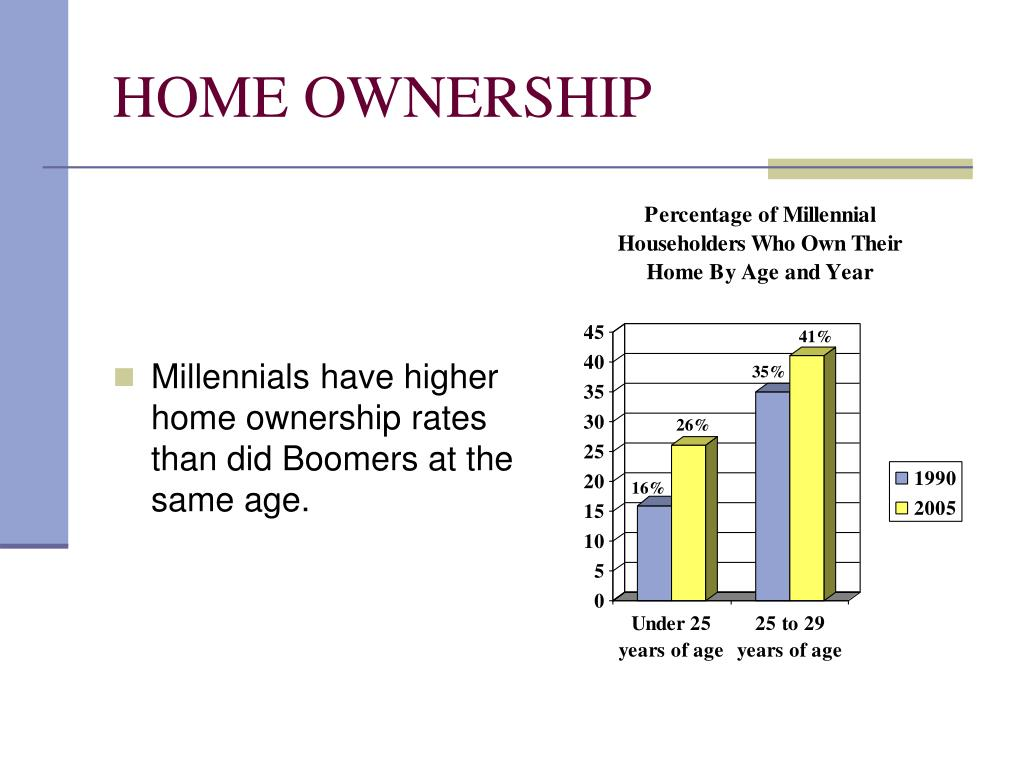 HOME OWNERSHIP