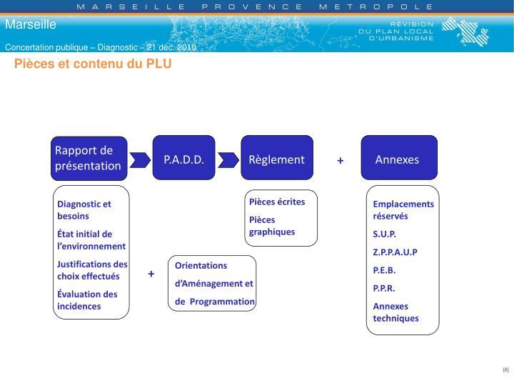 Pièces et contenu du PLU
