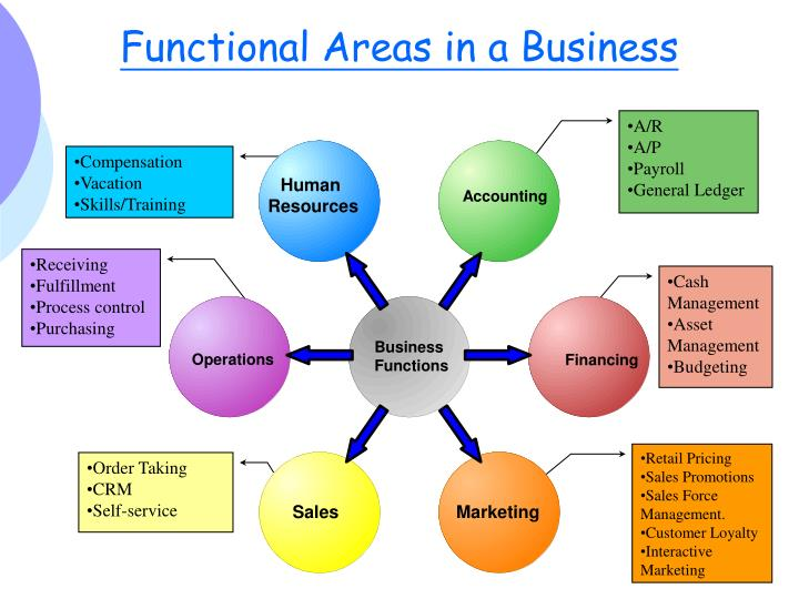 relationship of operations management with other functional areas ppt