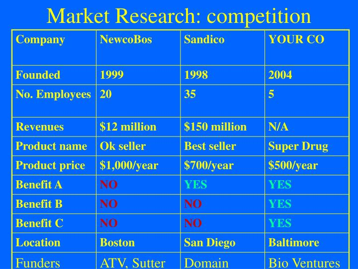 Market Research: competition