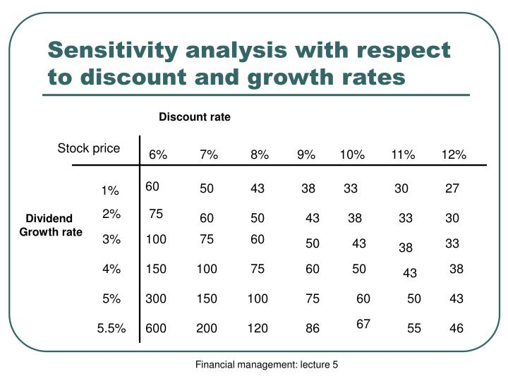 Sensitivity analysis with respect to discount and growth rates