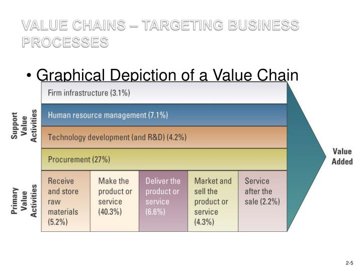 supermarket value chain So the value chains for the core business are the same for the new business the value chain activities all support the core business figure 9: leveraging management systems 1 and investments with relative operating flexibility for business unitswith over 1000 products.