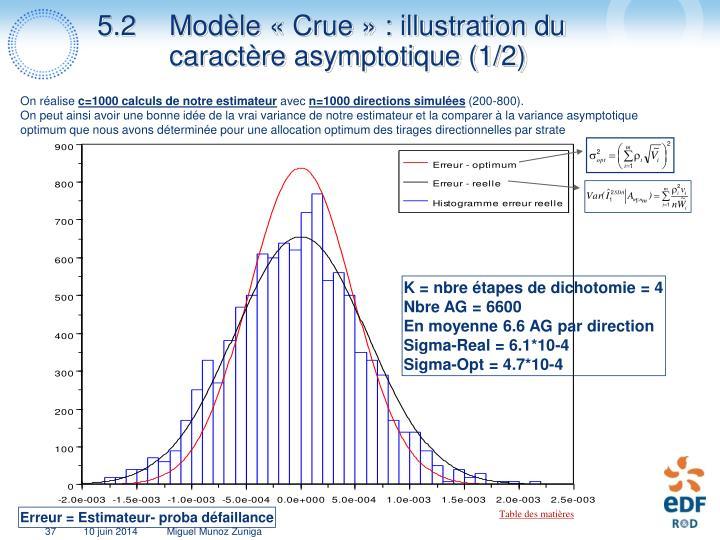 5.2 Modèle «Crue» : illustration du caractère asymptotique (1/2)