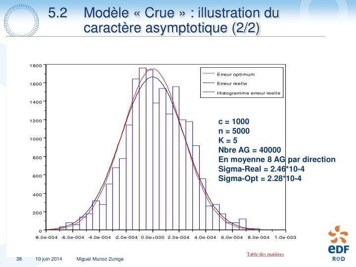 5.2 Modèle «Crue» : illustration du caractère asymptotique (2/2)