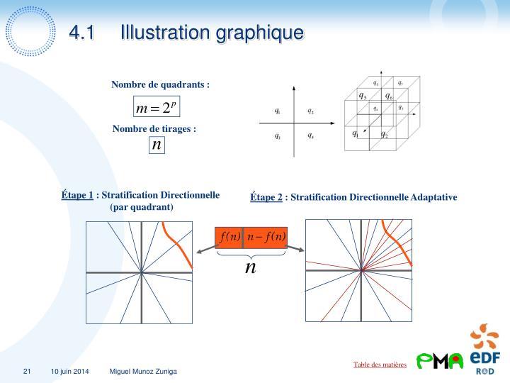 4.1Illustration graphique