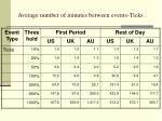 average number of minutes between events ticks