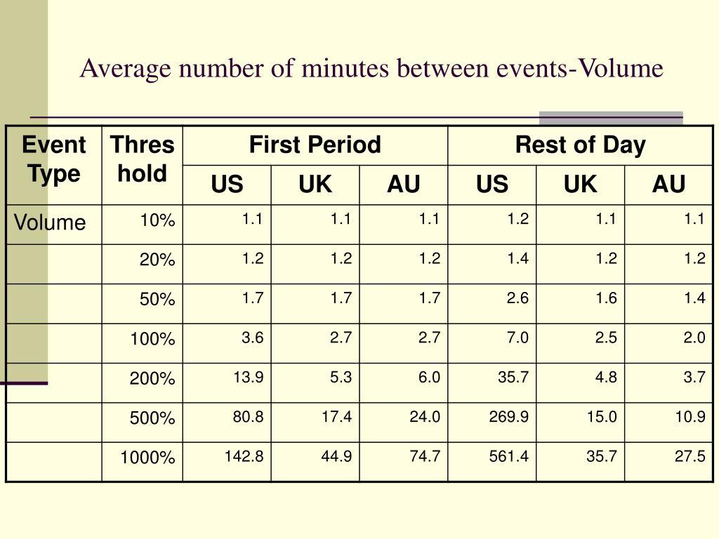 Average number of minutes between events-Volume