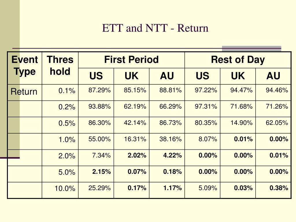 ETT and NTT - Return