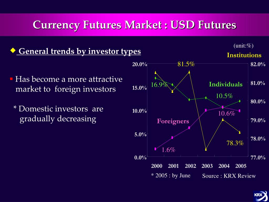 Currency Futures Market : USD Futures