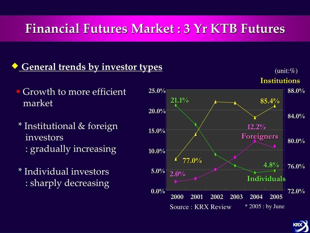 Financial Futures Market : 3 Yr KTB Futures