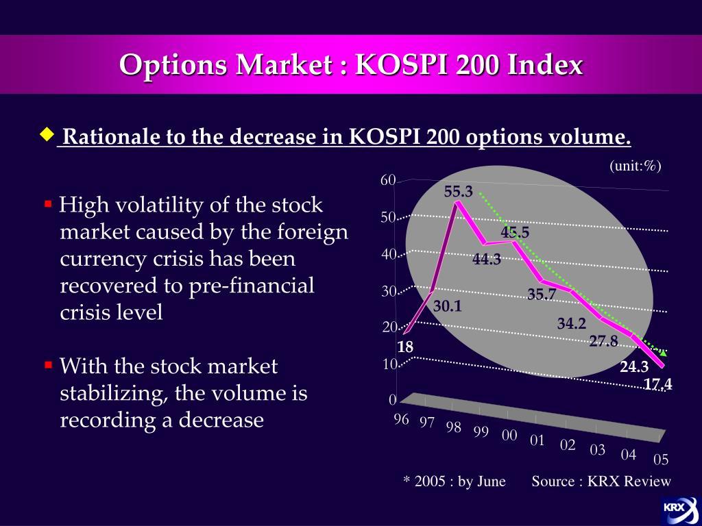 Options Market : KOSPI 200 Index