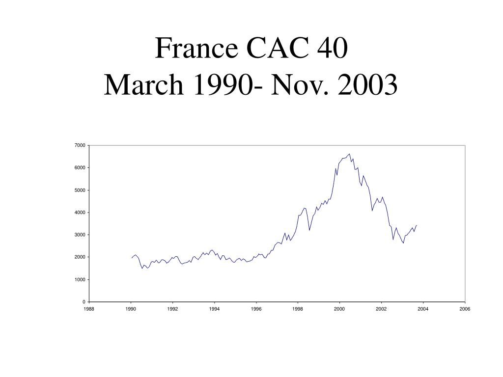France CAC 40