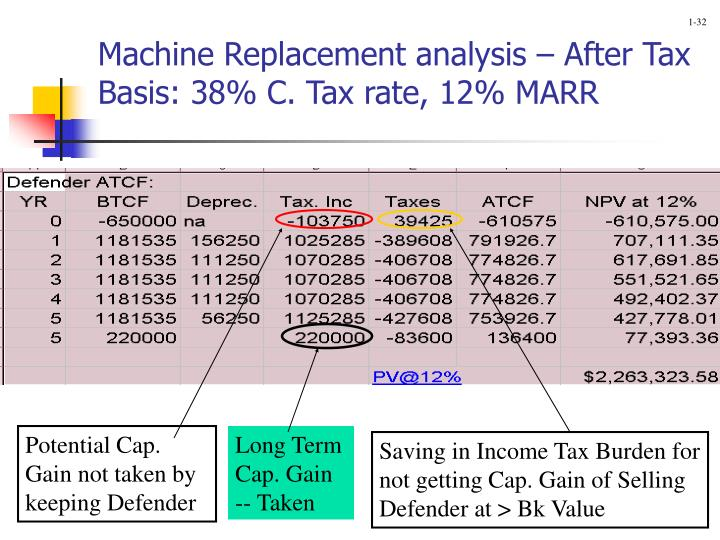 Machine Replacement analysis – After Tax Basis: 38% C. Tax rate, 12% MARR