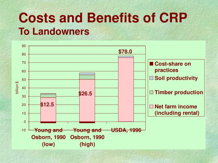 Costs and Benefits of CRP