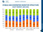 stable and diversified investor structure equity market 2002 2006