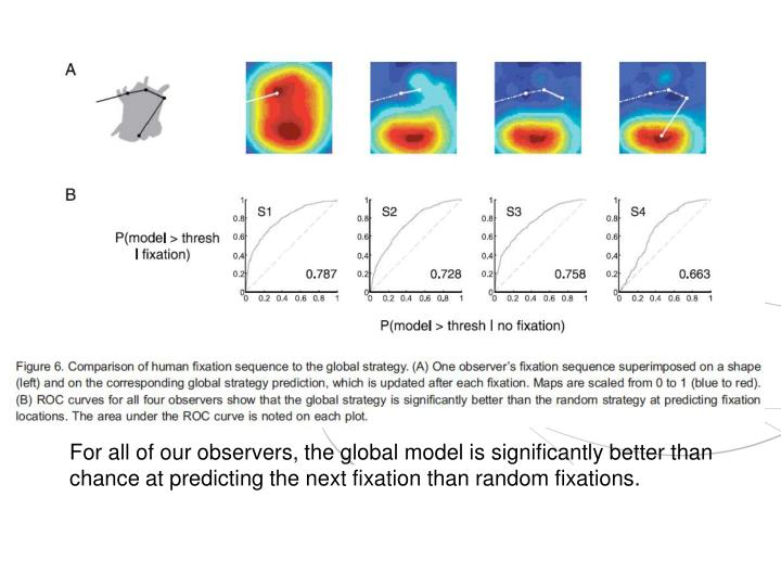 For all of our observers, the global model is significantly better than chance at predicting the next fixation than random fixations.