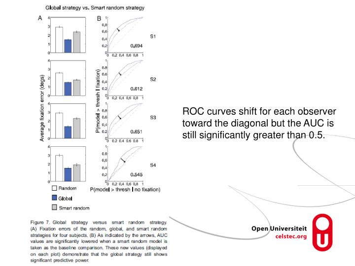 ROC curves shift for each observer toward the diagonal but the AUC is still significantly greater than 0.5.