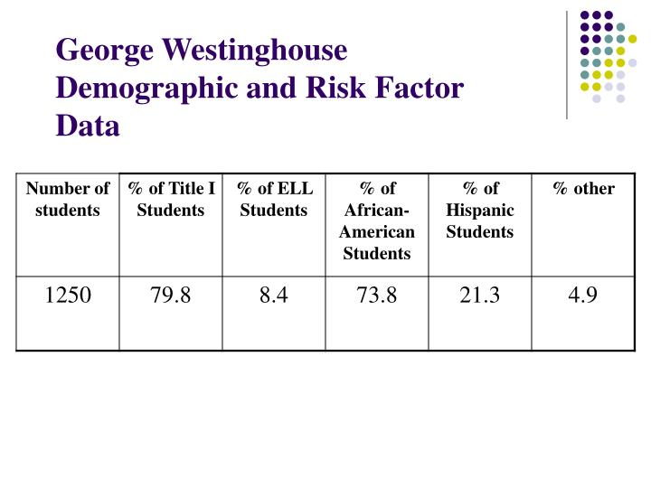 George westinghouse demographic and risk factor data
