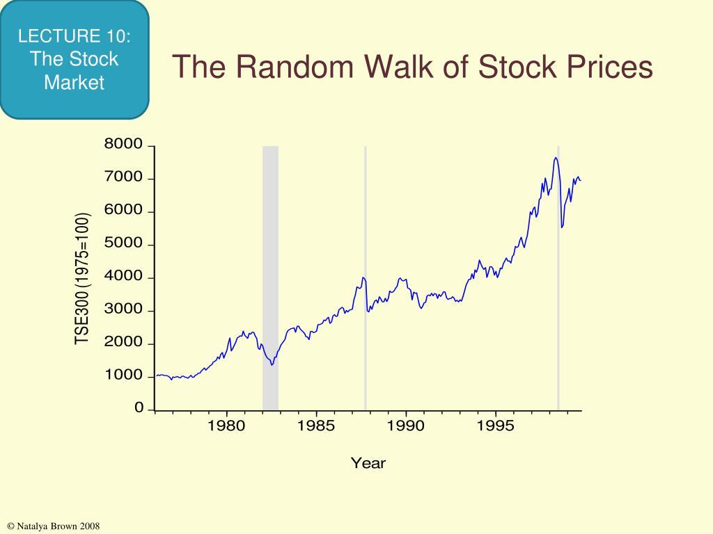 The Random Walk of Stock Prices