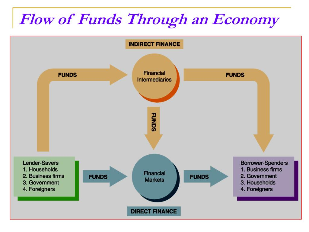 Flow of Funds Through an Economy
