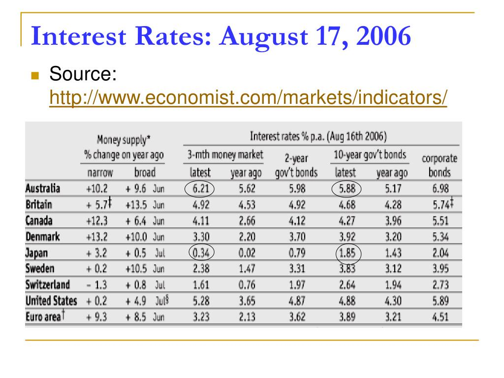 Interest Rates: August 17, 2006