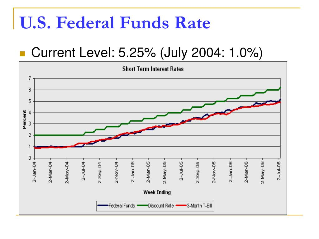 U.S. Federal Funds Rate