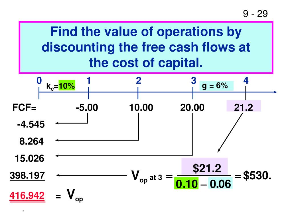 Find the value of operations by discounting the free cash flows at